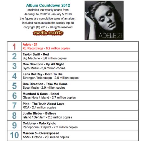 2012 Worldwide Album Chart