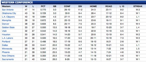 Lakers position after Atlanta Win